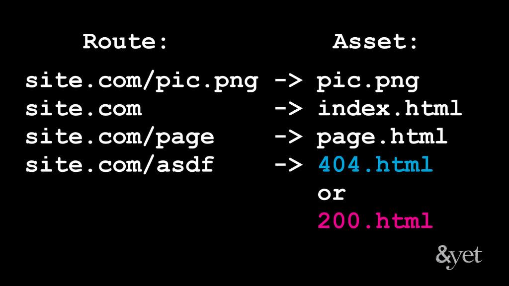 site.com/pic.png -> pic.png site.com -> index.h...