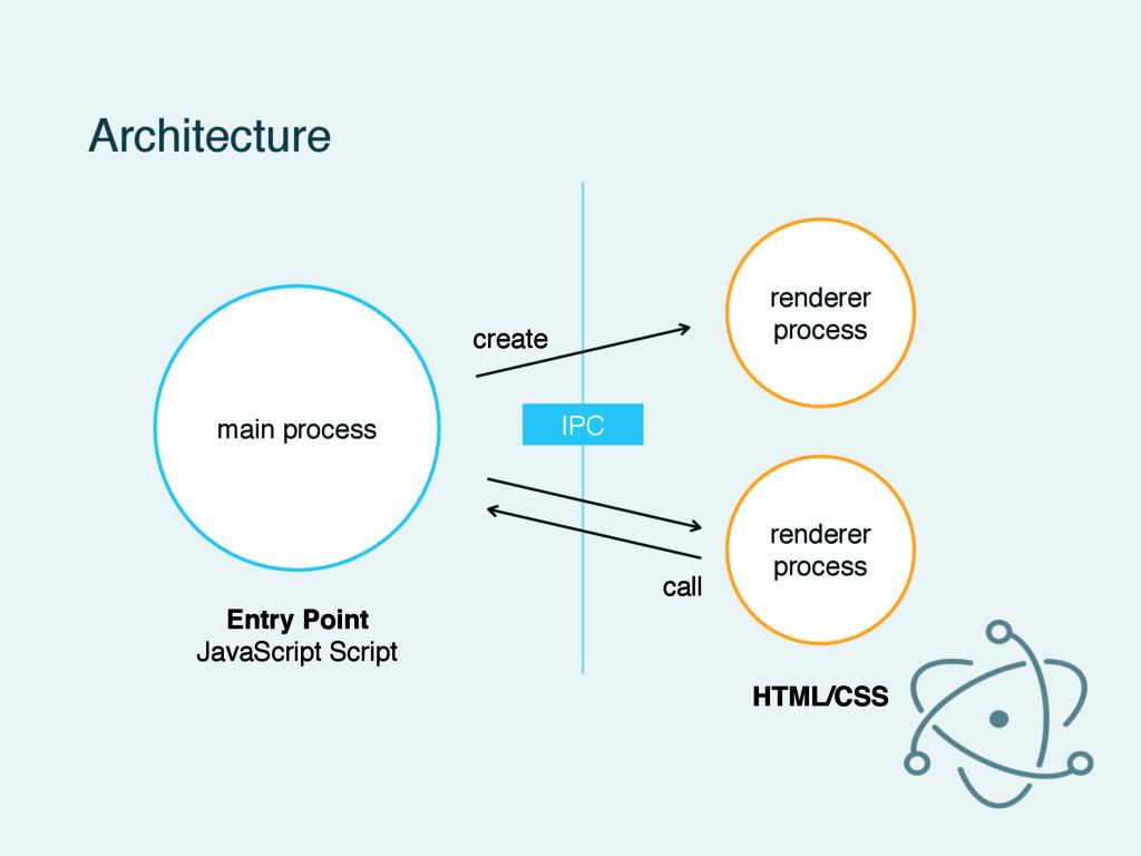 Architecture main process renderer process rend...