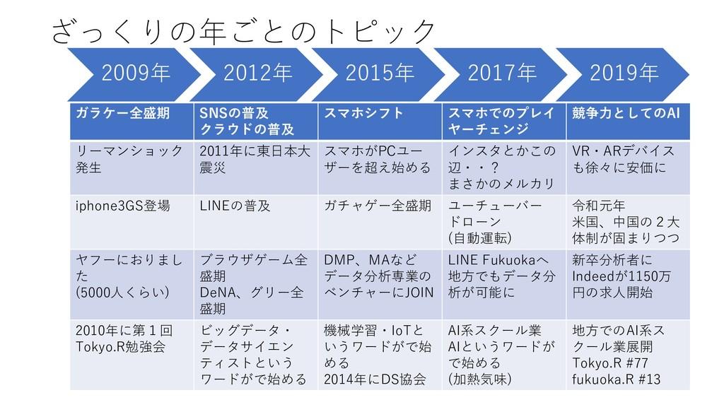 ざっくりの年ごとのトピック 2009年 2012年 2015年 2017年 2019年 ガラケ...