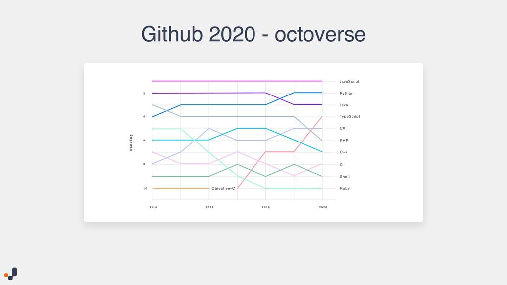 Github 2020 - octoverse