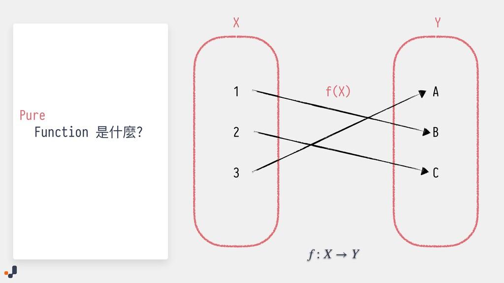 Function 是什麼? 1 2 3 A B C X Y f(X) Pure f : X →...