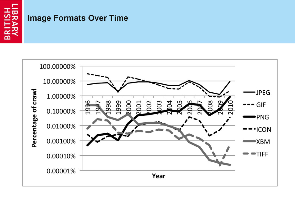 Image Formats Over Time 0.00001%% 0.00010%% 0.0...