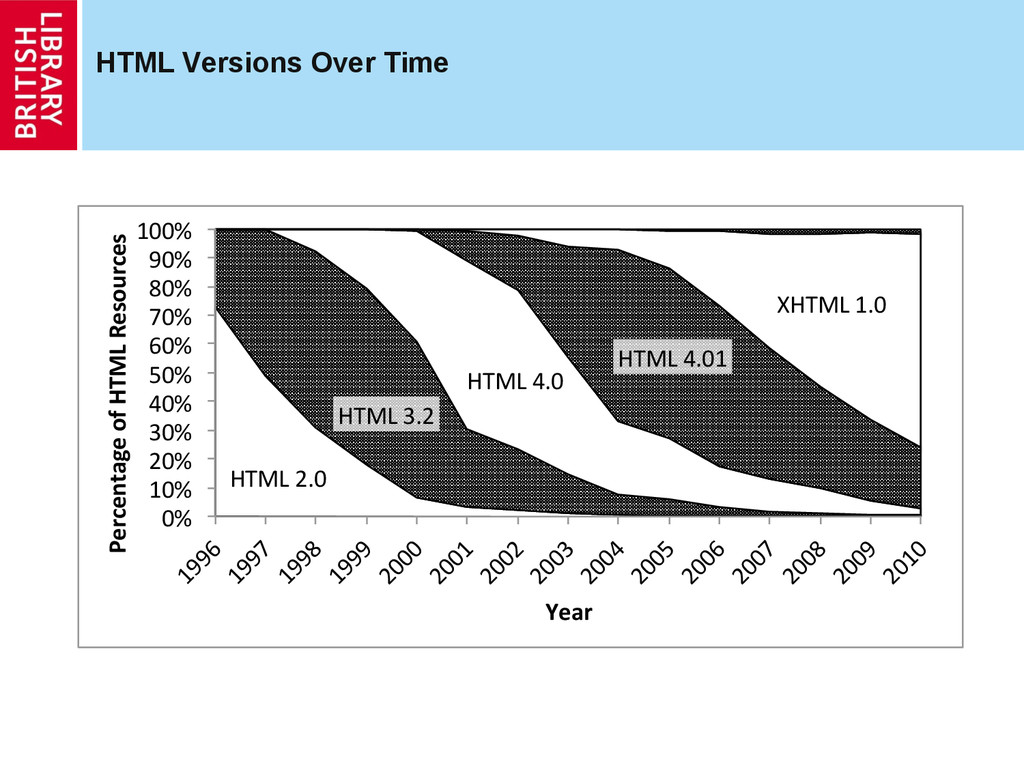 HTML Versions Over Time HTML%2.0% HTML%3.2% HTM...
