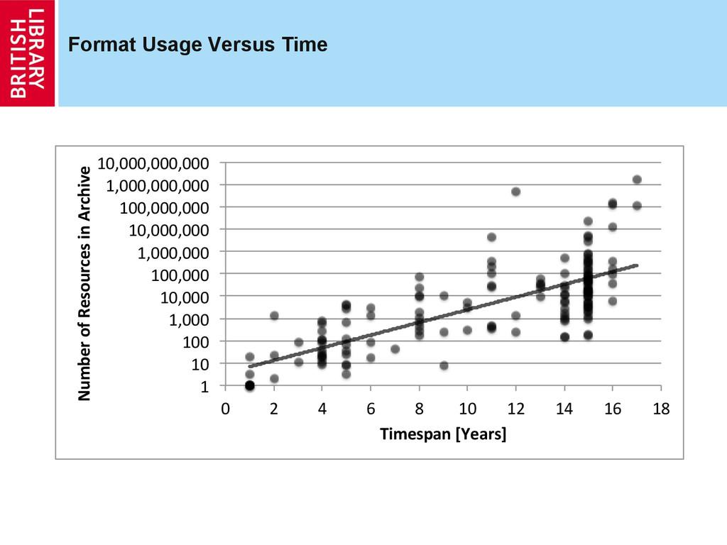 """Format Usage Versus Time 1"""" 10"""" 100"""" 1,000"""" 10,..."""