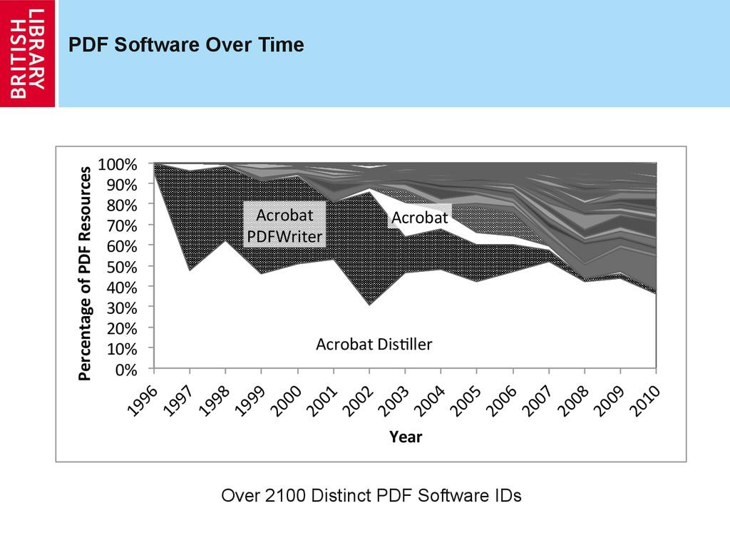 PDF Software Over Time Acrobat(Dis,ller( Acroba...
