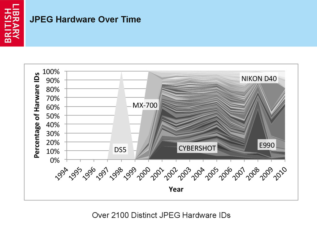 JPEG Hardware Over Time DS5$ CYBERSHOT$ E990$ M...