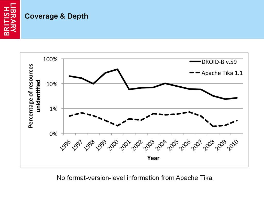 Coverage & Depth 0%# 1%# 10%# 100%# 1996# 1997#...