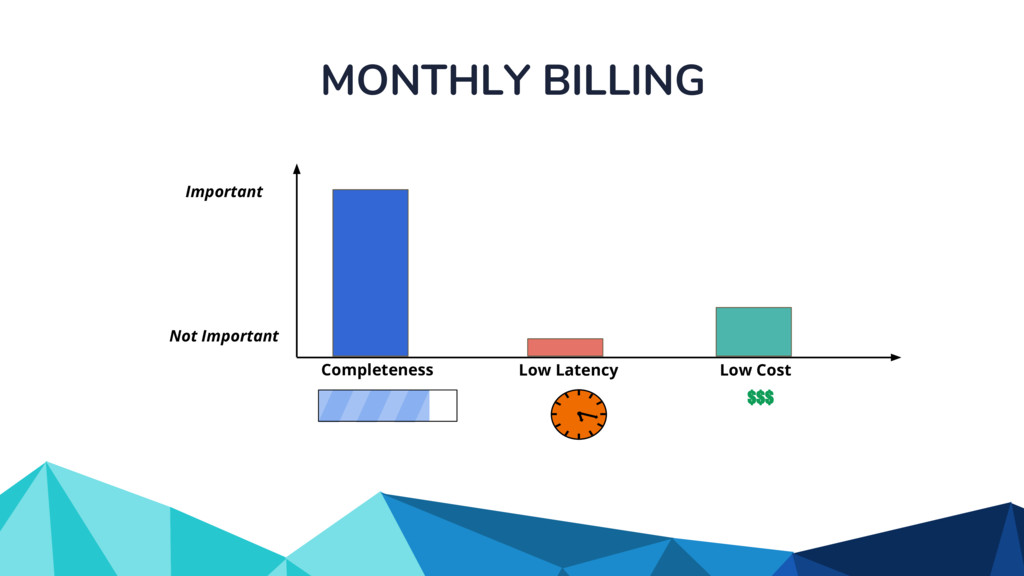 MONTHLY BILLING Completeness Low Latency Low Co...