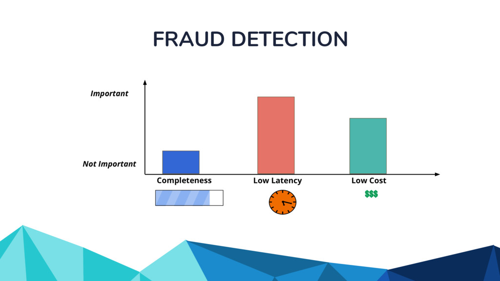 FRAUD DETECTION Completeness Low Latency Low Co...