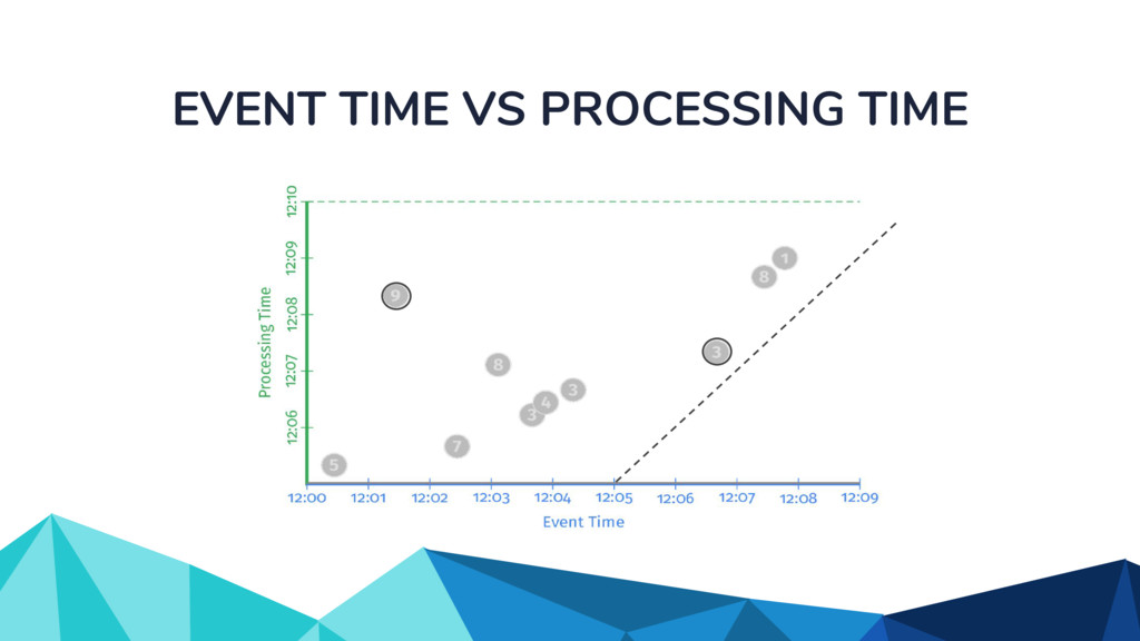 EVENT TIME VS PROCESSING TIME