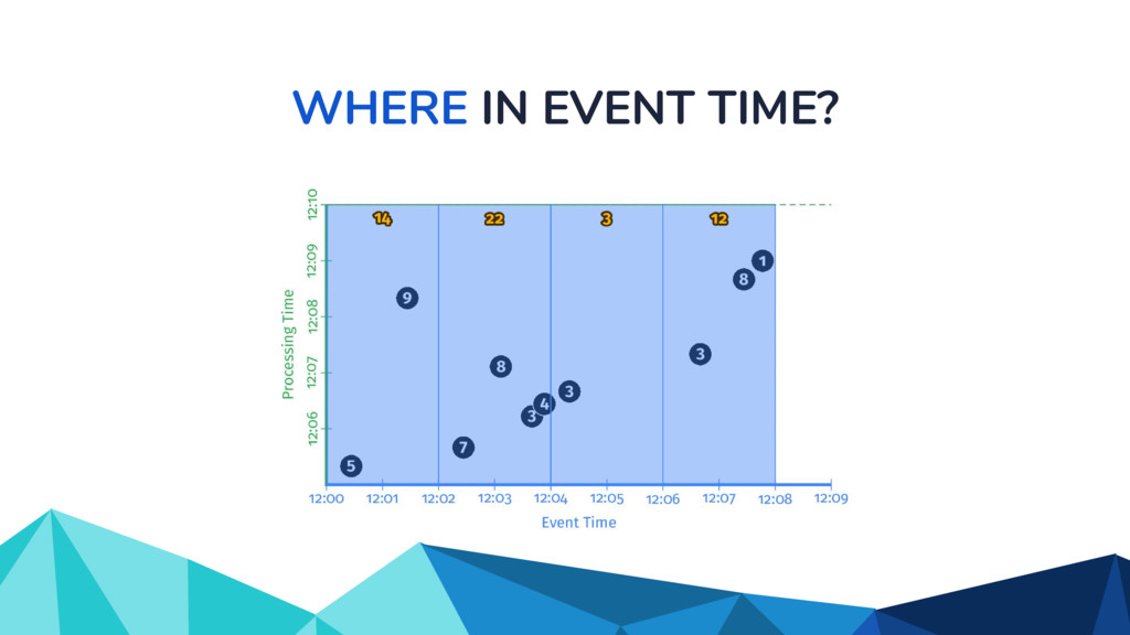 WHERE IN EVENT TIME?
