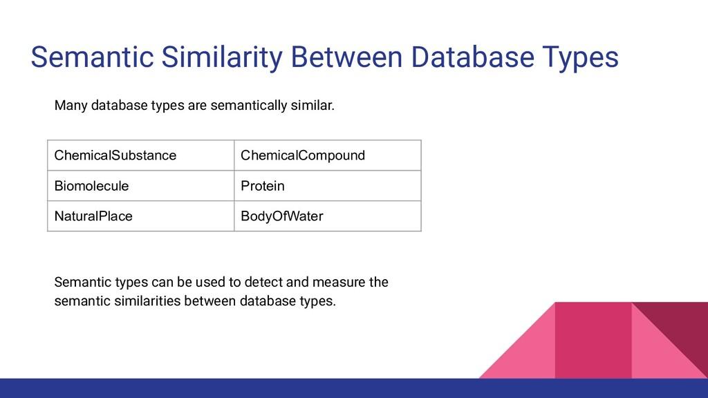 Semantic Similarity Between Database Types Many...