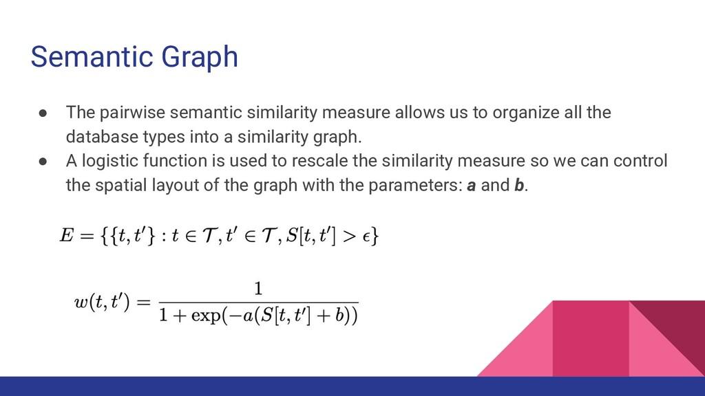Semantic Graph ● The pairwise semantic similari...