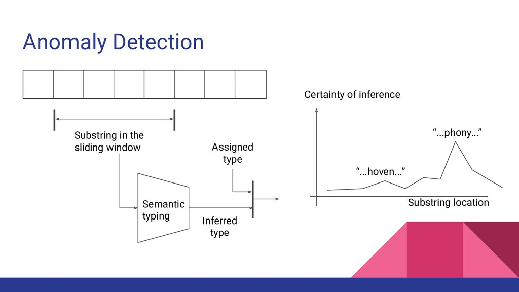 Anomaly Detection Substring in the sliding wind...