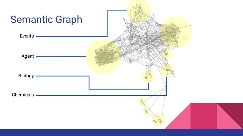Semantic Graph Biology Chemicals Events Agent