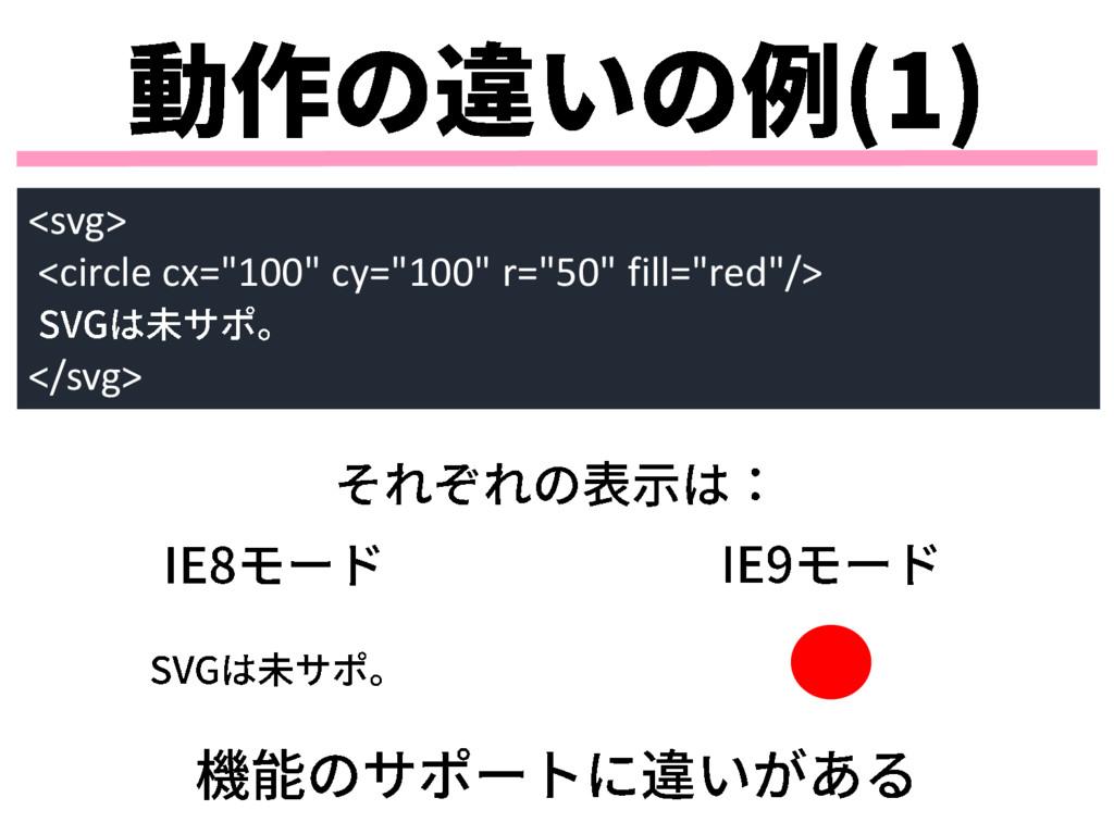 """<svg> <circle cx=""""100"""" cy=""""100"""" r=""""50"""" fill=""""re..."""