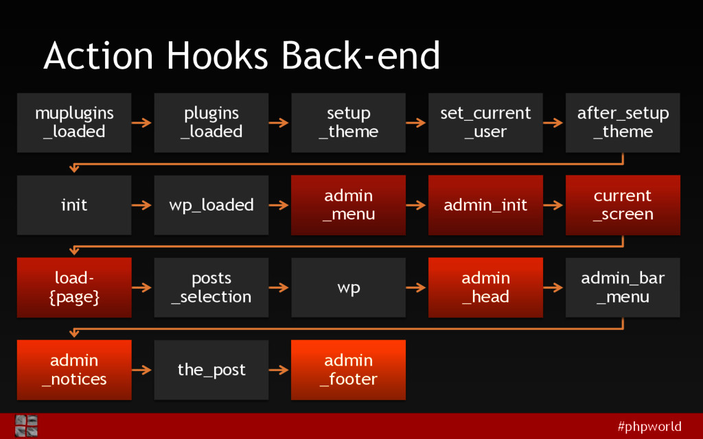#phpworld Action Hooks Back-end muplugins _load...
