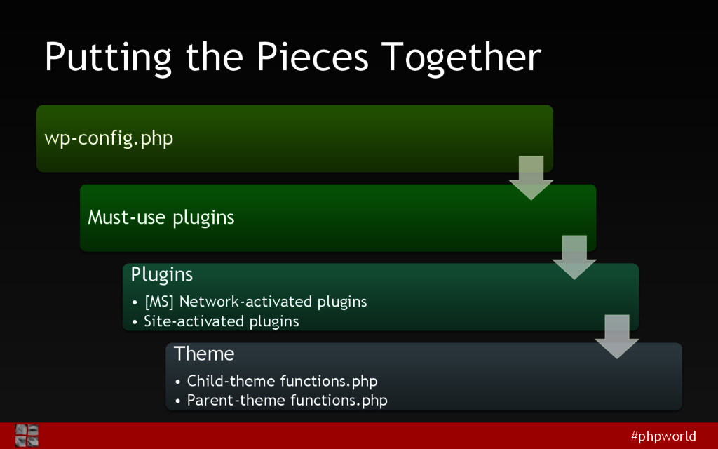 #phpworld Putting the Pieces Together wp-config...