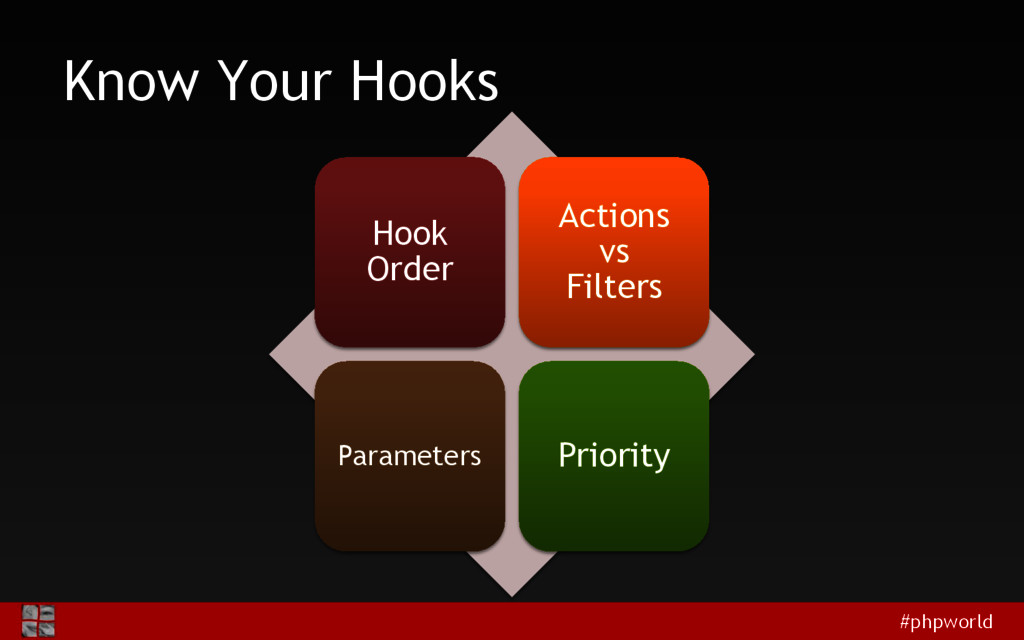 #phpworld Know Your Hooks Hook Order Actions vs...