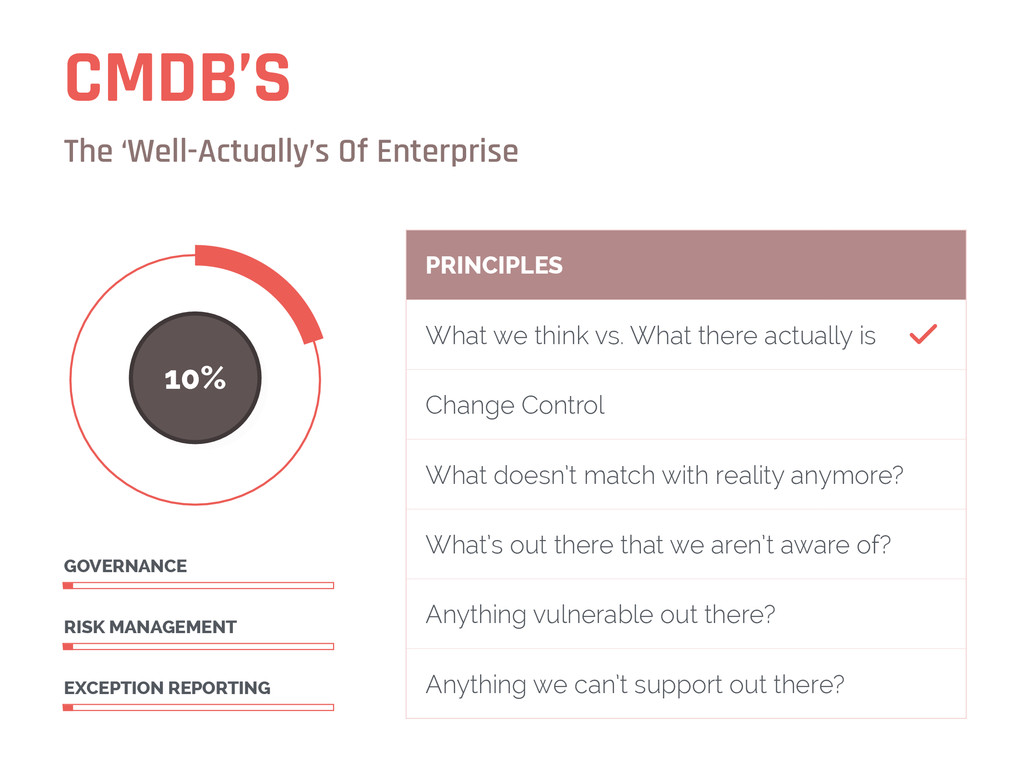 CMDB'S The 'Well-Actually's Of Enterprise 10% E...