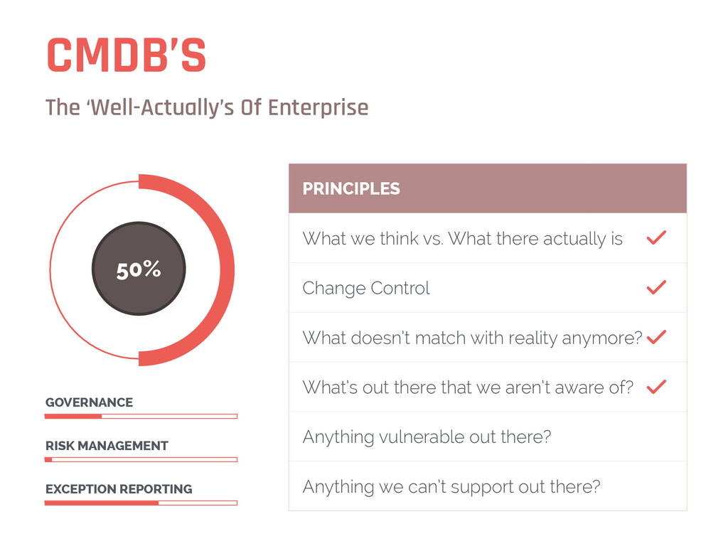 CMDB'S The 'Well-Actually's Of Enterprise 50% E...
