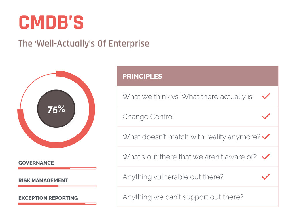 CMDB'S The 'Well-Actually's Of Enterprise 75% E...