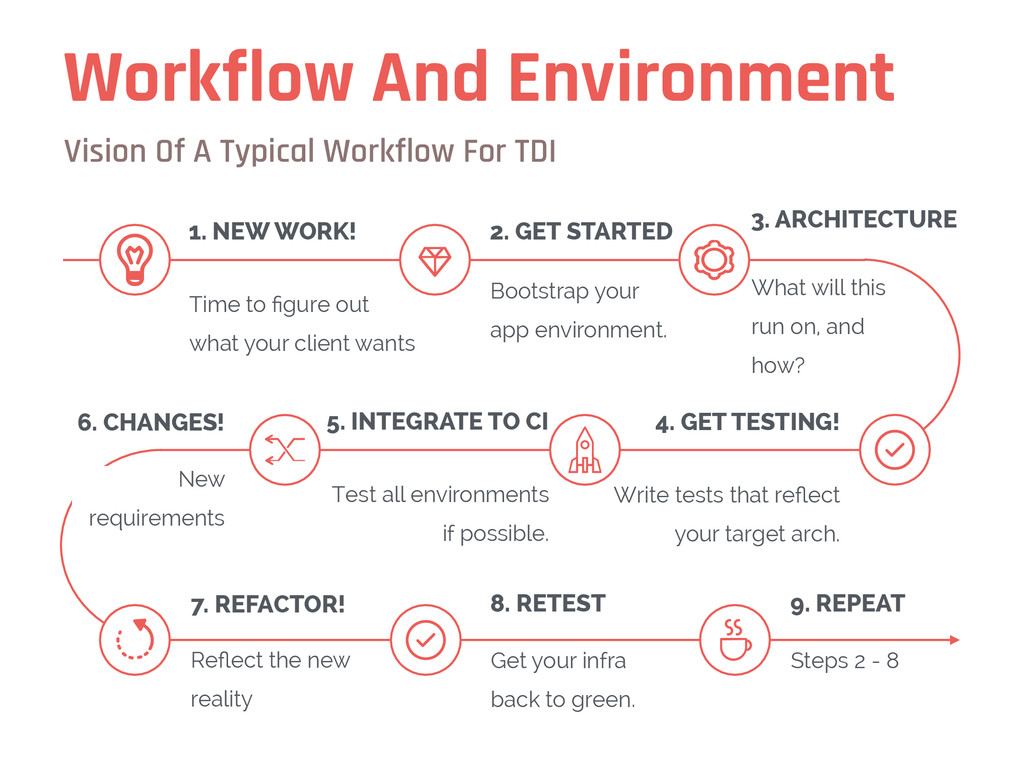 Workflow And Environment Vision Of A Typical Wo...