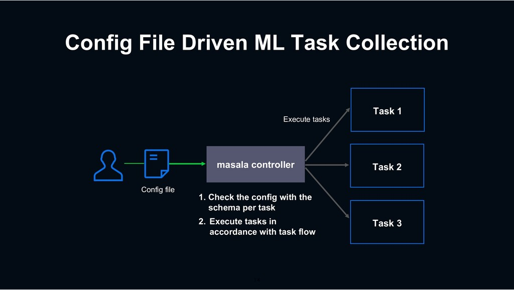 Config File Driven ML Task Collection Task 1 ma...