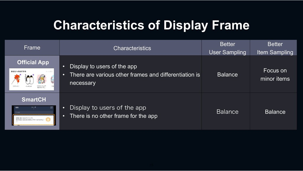 Characteristics of Display Frame Frame Characte...