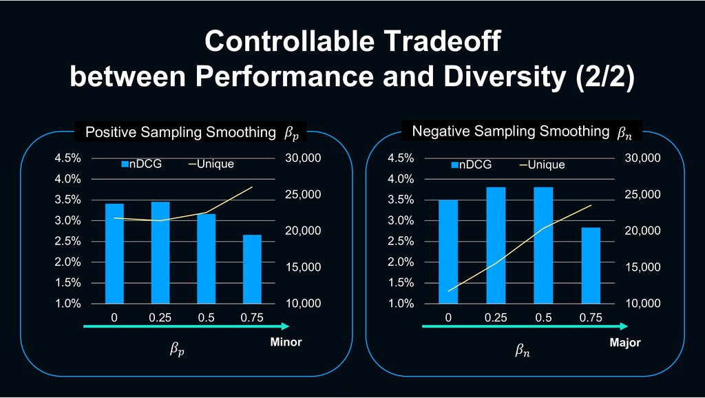 Controllable Tradeoff between Performance and D...