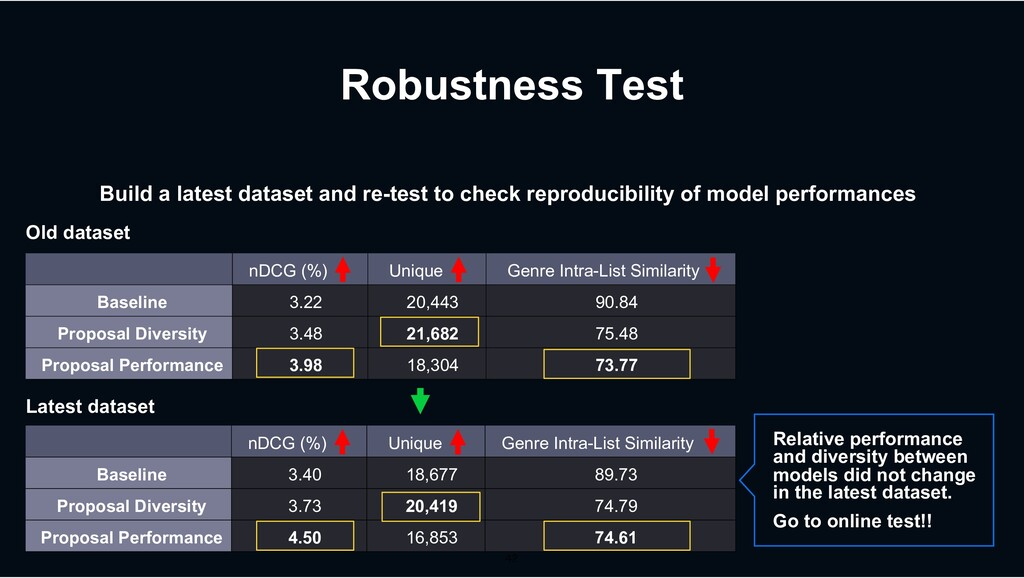 Robustness Test Build a latest dataset and re-t...