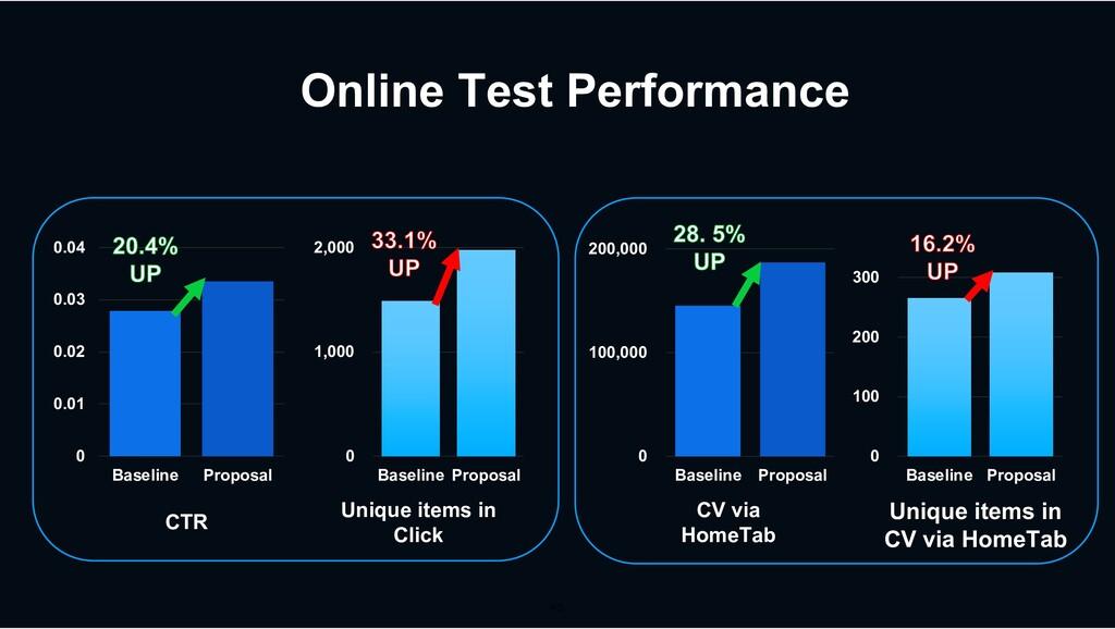 0 100 200 300 Baseline Proposal Online Test Per...