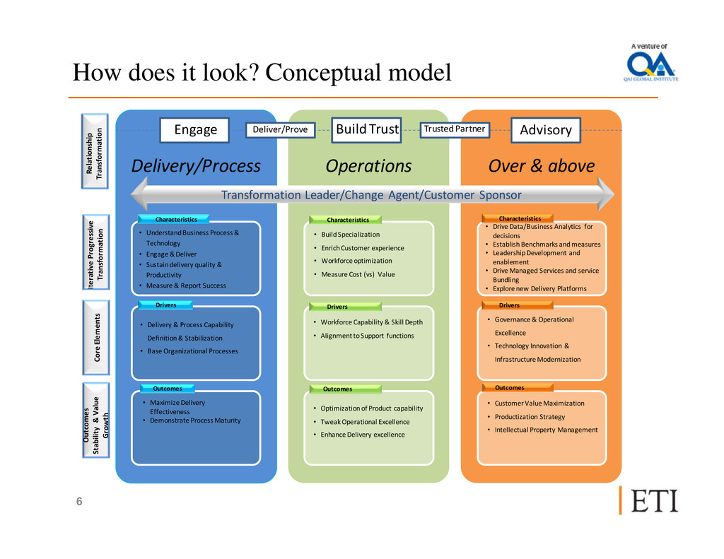 How does it look? Conceptual model Delivery/Pro...