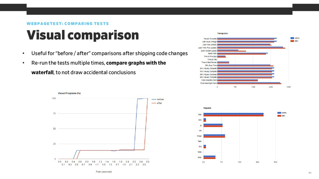 WEBPAGETEST: COMPARING TESTS 81 Visual comparis...