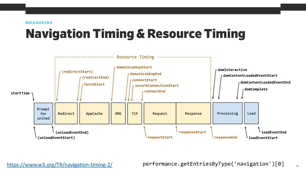 MEASURING 95 Navigation Timing & Resource Timin...