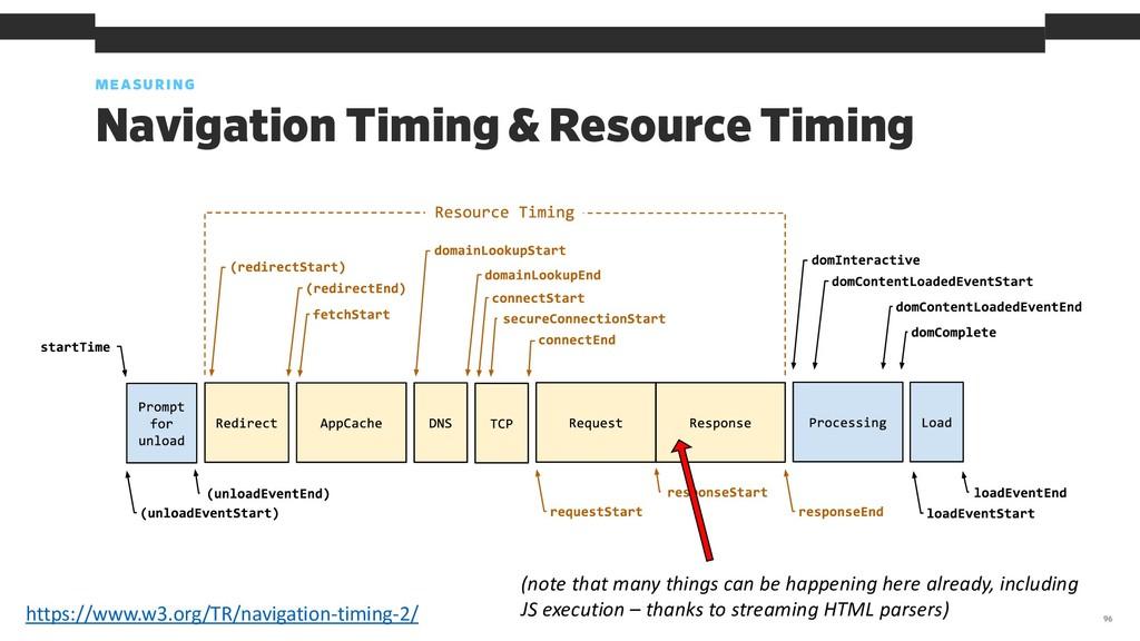 MEASURING 96 Navigation Timing & Resource Timin...
