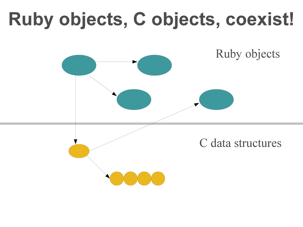 Ruby objects, C objects, coexist! Ruby objects ...