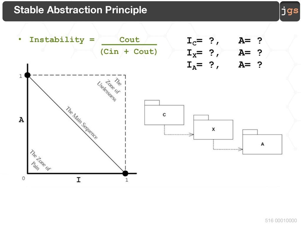 jgs 516 00010000 • Instability = Cout (Cin + Co...