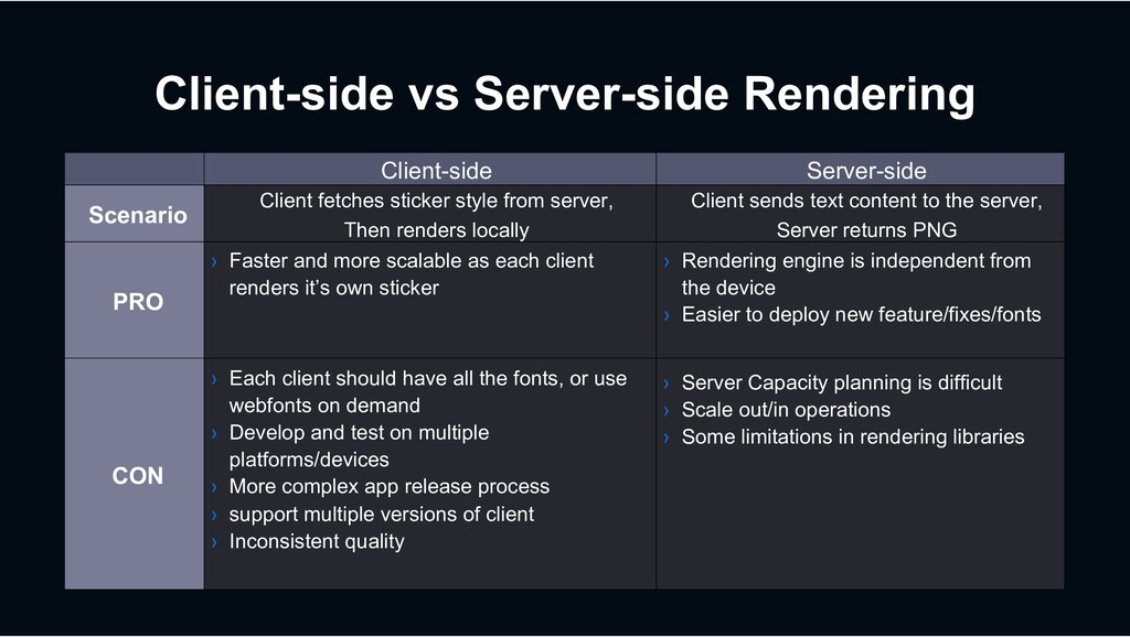 Client-side vs Server-side Rendering Client-sid...