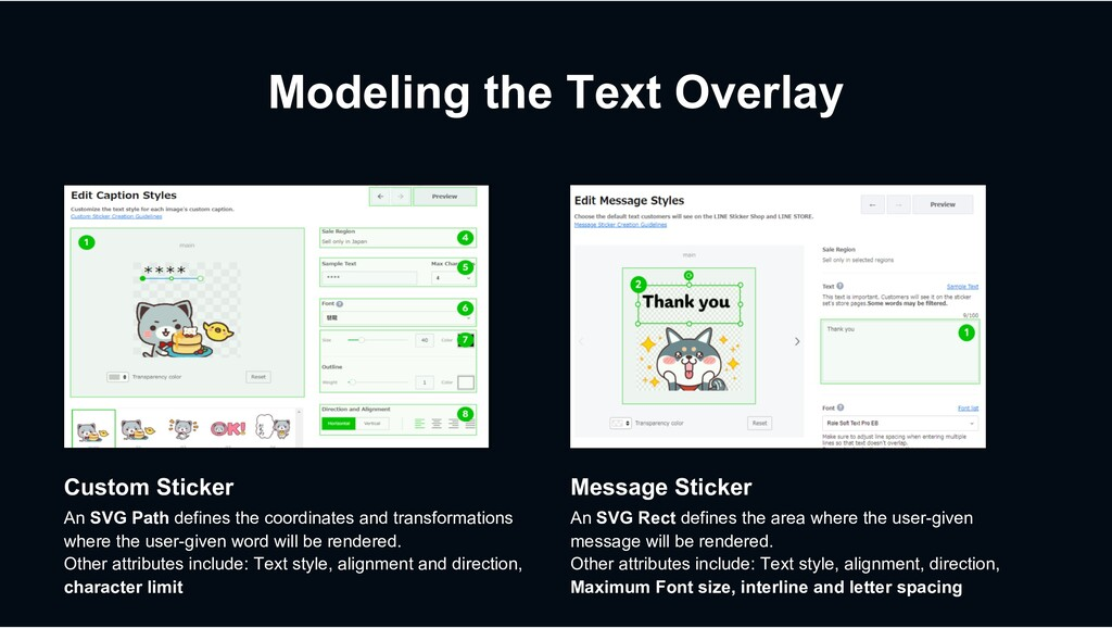 Modeling the Text Overlay Message Sticker An SV...