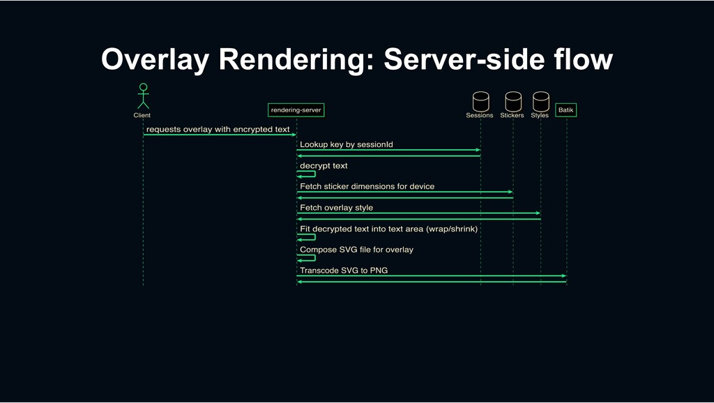 Overlay Rendering: Server-side flow