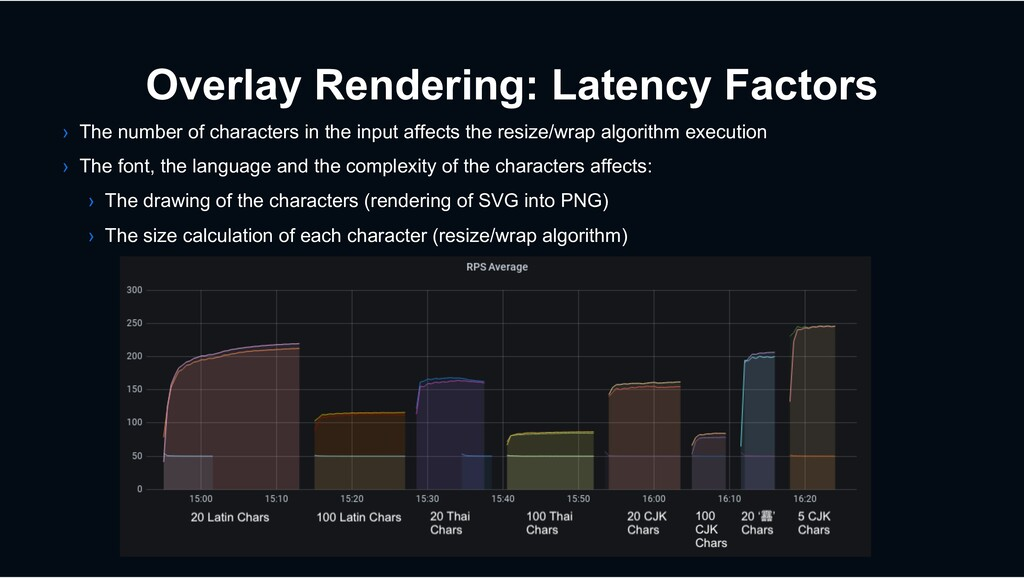 Overlay Rendering: Latency Factors › The number...