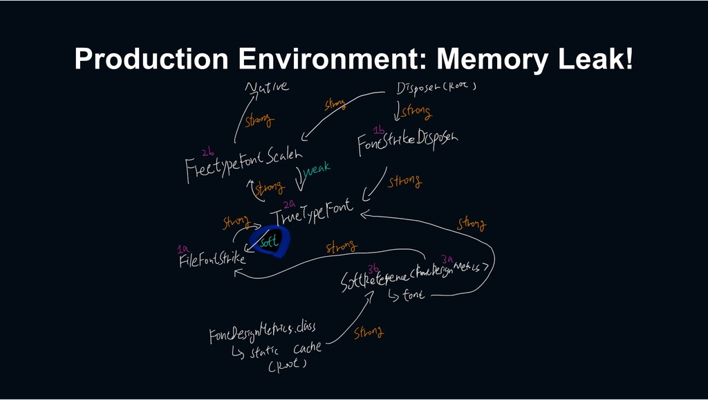 Production Environment: Memory Leak!
