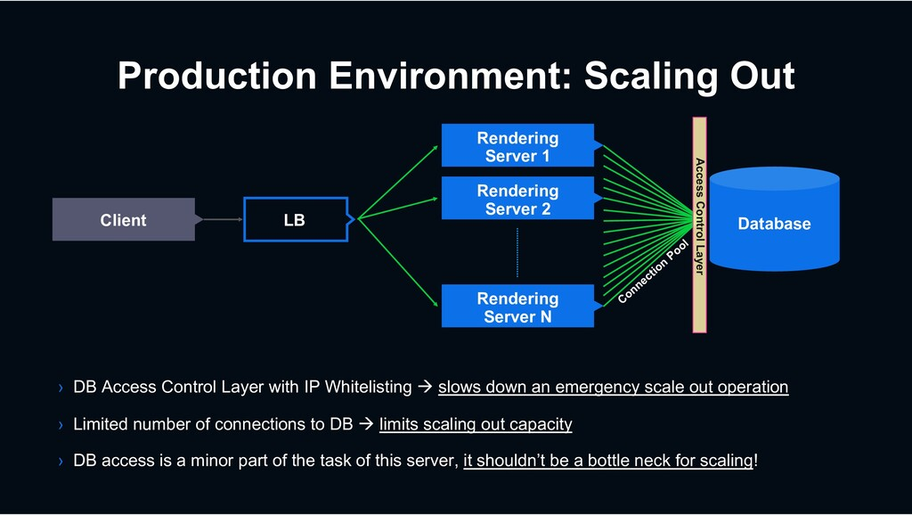 Production Environment: Scaling Out Database Re...