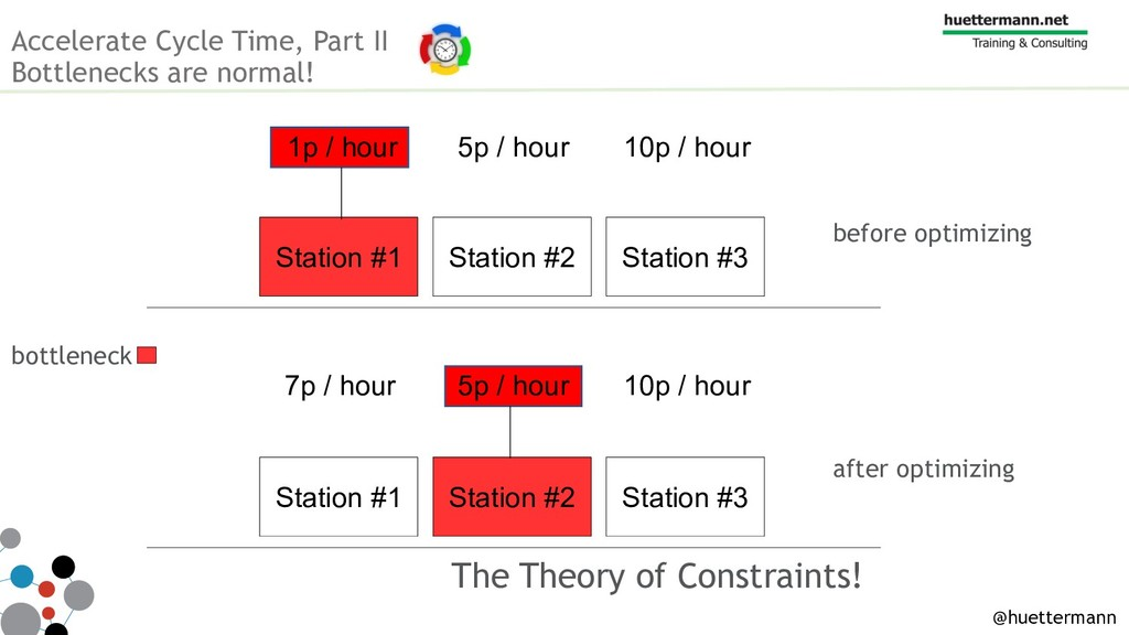 The Theory of Constraints! Build Station #1 Bui...
