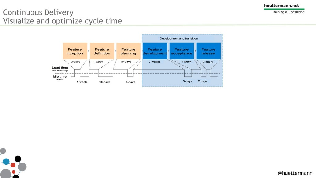 Continuous Delivery Visualize and optimize cycl...