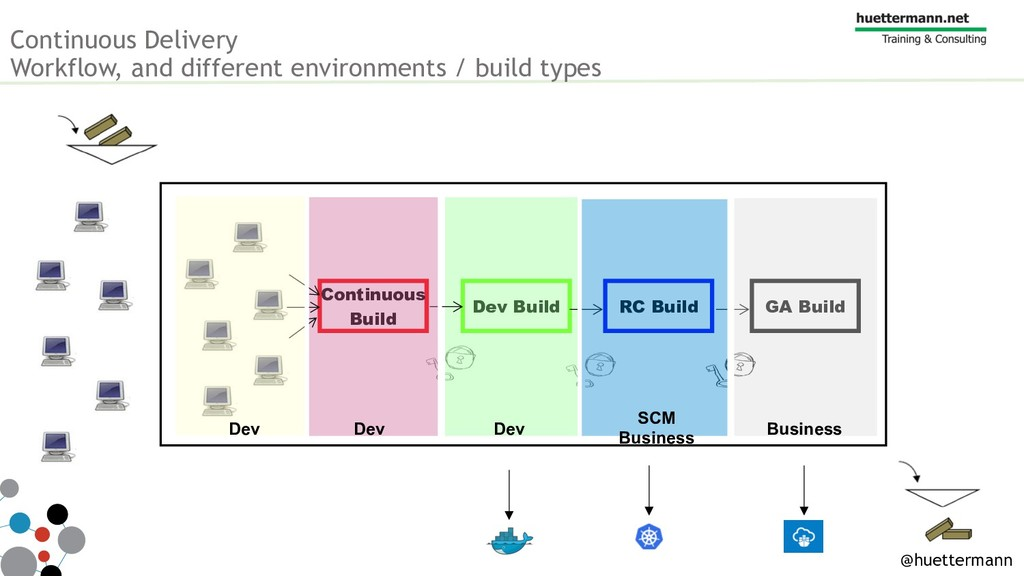 Dev Build Continuous Delivery Workflow, and dif...