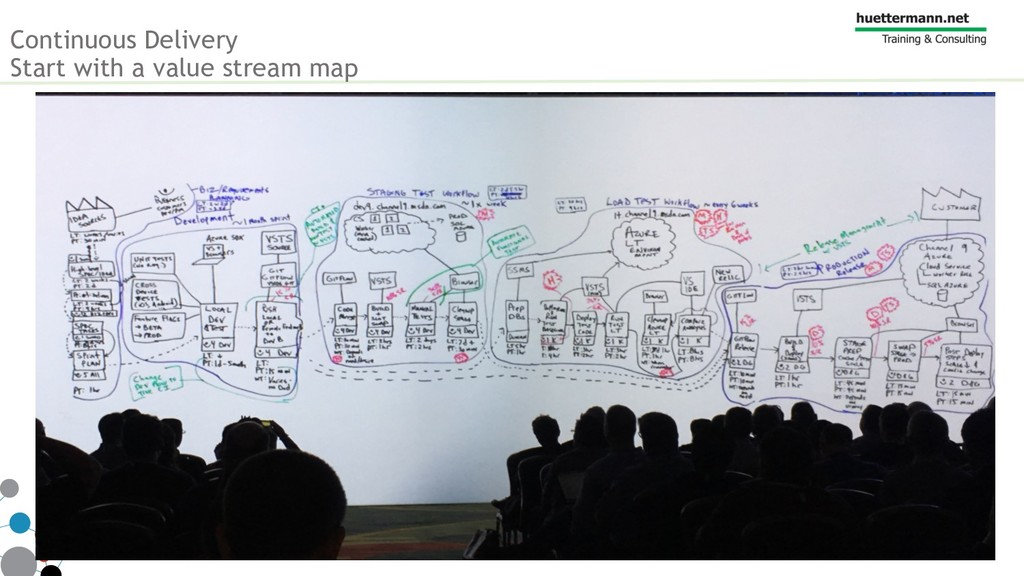 Continuous Delivery Start with a value stream m...