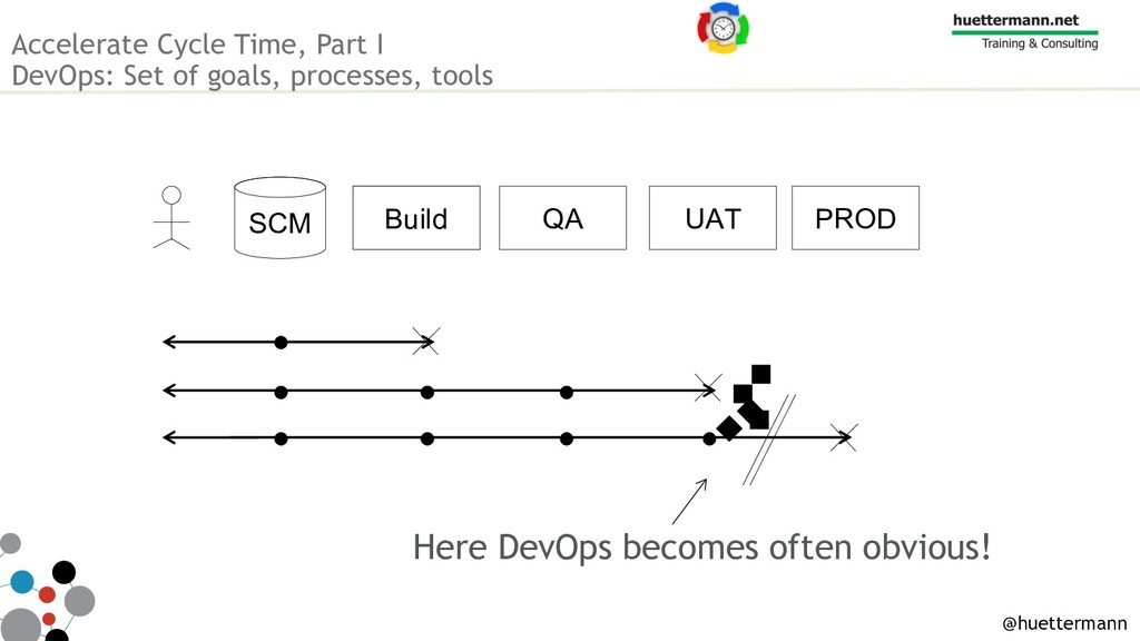 Accelerate Cycle Time, Part I DevOps: Set of go...
