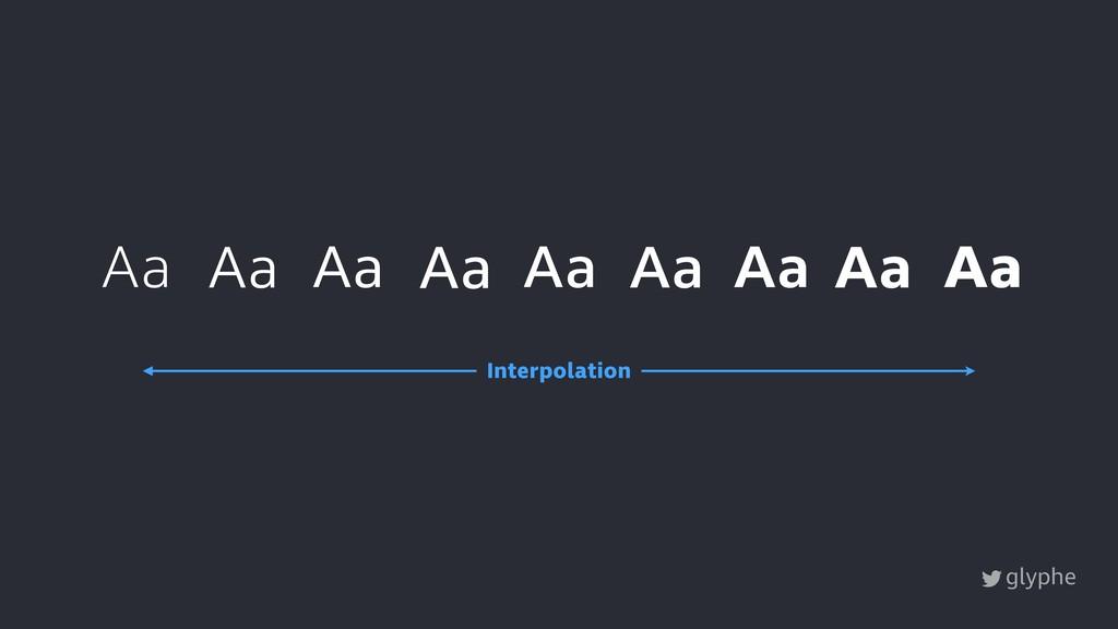 glyphe Aa Aa Aa Aa Aa Interpolation